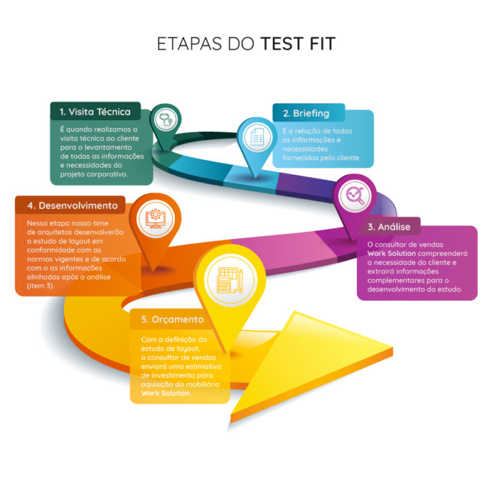 infografico-etapas-test-fit